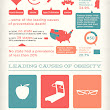 The causes of obesity | Health & nutrition