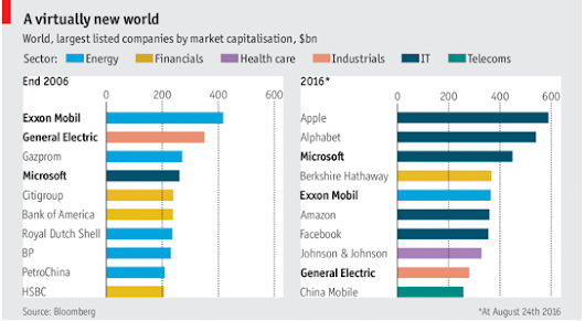 These are the world's 10 biggest corporate giants