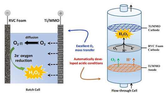 PROTECT » PROTECT Investigators Improve Electrochemical Production of Hydrogen Peroxide for Groundwater Treatment