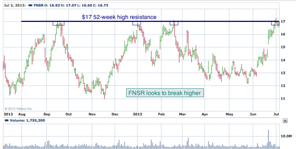 1-year chart of ATW (Finisar Corporation)