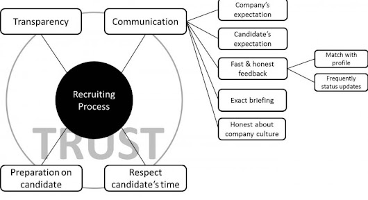 "Acadessa |   Companies and recruiters need to learn ""how to apply for candidates"" (Part I)"