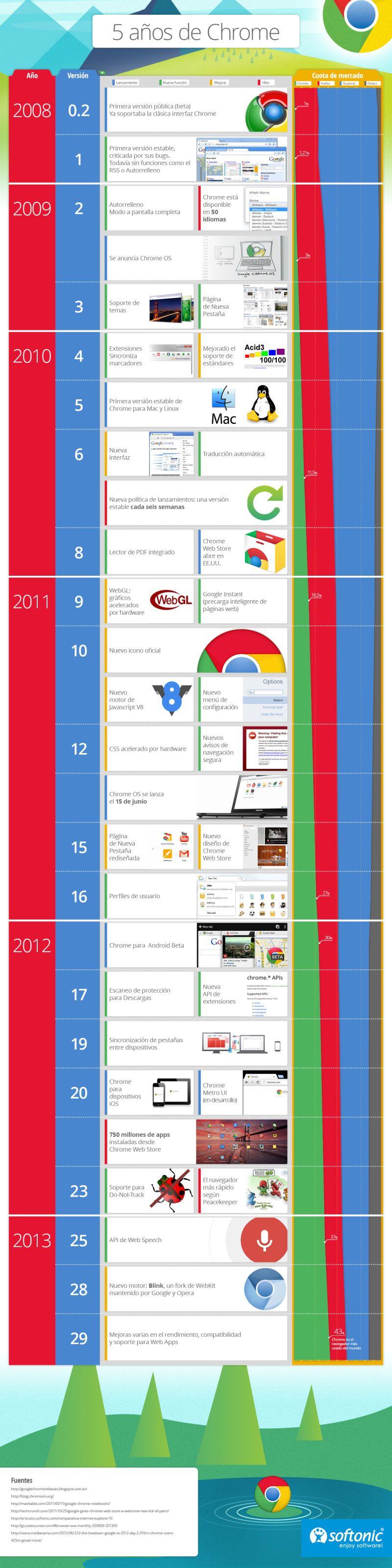 Los primeros 5 años de Chrome  2008-2013