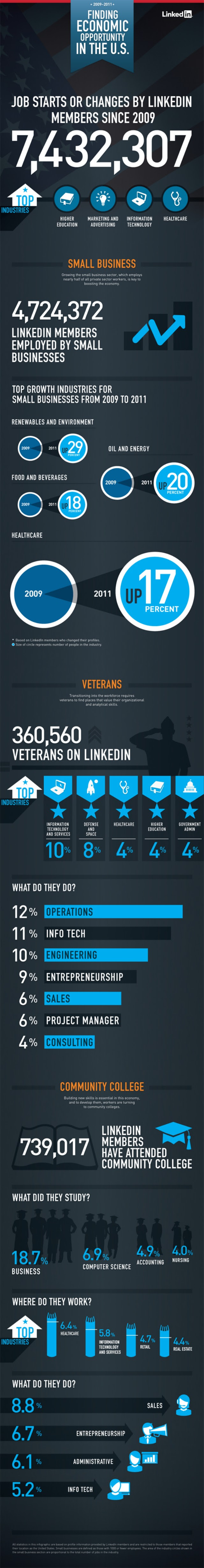LinkedIn Usage Trends, Users statistics