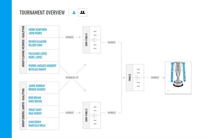 chaves atp finals tênis duplas londres (Foto: Reprodução/ATP)