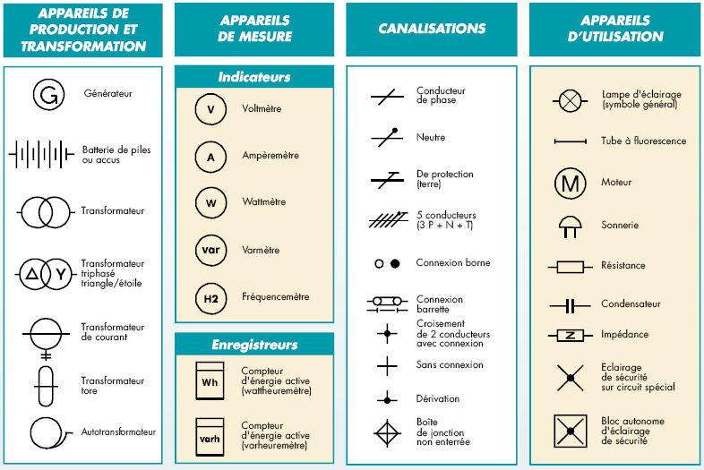 Les symboles concernant l'appareillage et les dispositifs de protection