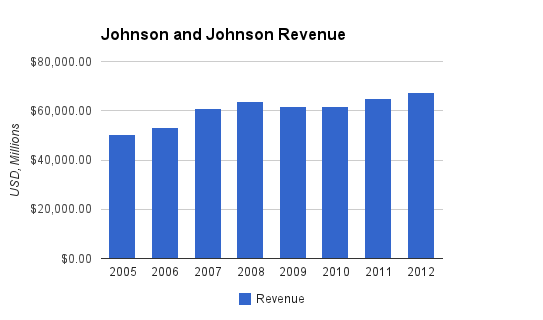 Johnson and Johnson Revenue