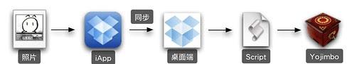 Dropbox 同步到Yojimbo的流程