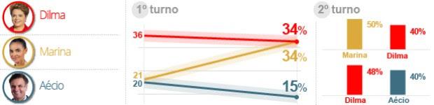 Dilma e Marina empatam, mostra Datafolha (Editoria de Arte/G1)