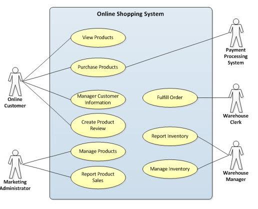 Online shopping india wiki