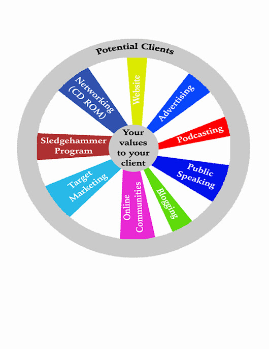 The Wheel of Marketing