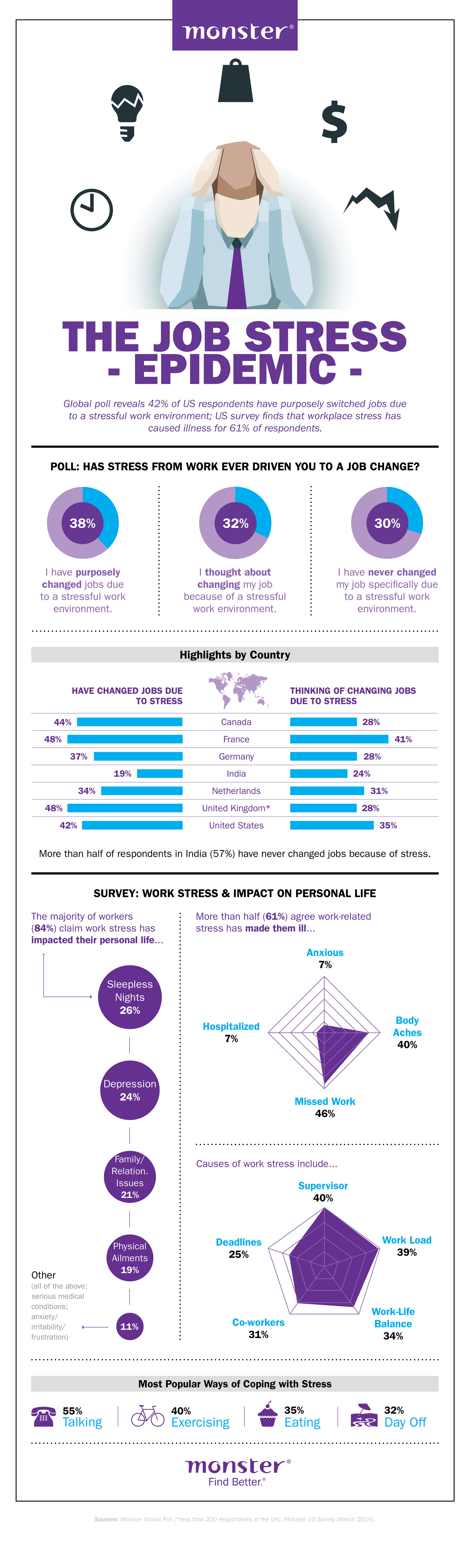 Infographic: The Job Stress Epidemic