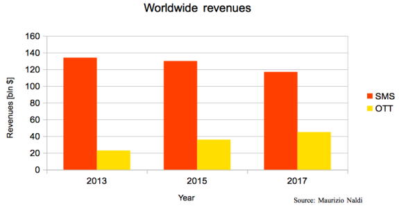 World-Revenues