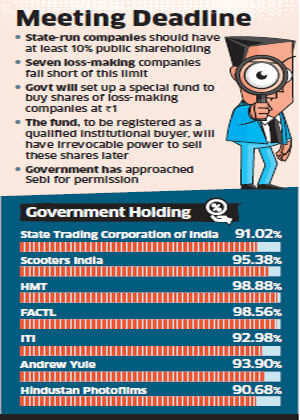 Government to buy shares of seven loss making PSUs for Re 1, to meet SEBI norms