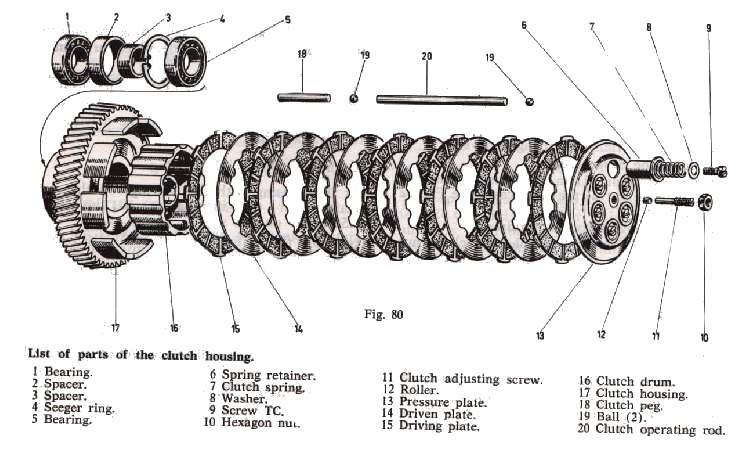 Sportster Clutch Diagram