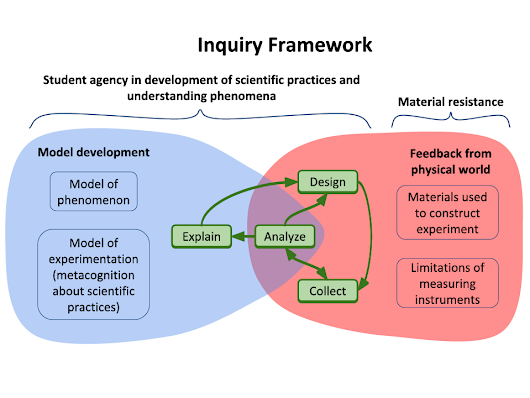 A model for thinking about scientific experimentation: An InquirySpace framework