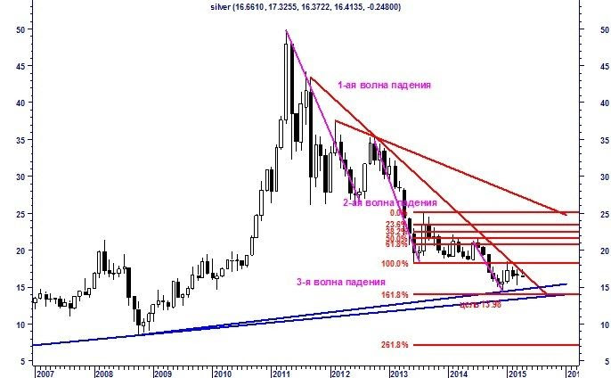 Silver or stagnation over