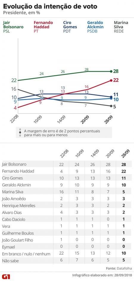 Pesquisa Datafolha para presidente: Bolsonaro, 28%; Haddad, 22%; Ciro, 11%; Alckmin, 10%; Marina, 5%