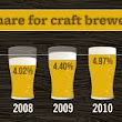 Heady prediction: Craft beer sales to double by 2020