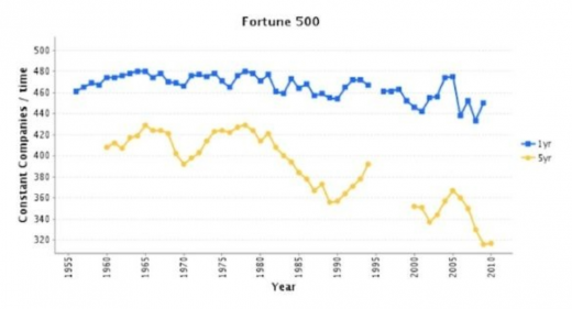 Fortune 500 520x281 Bitcoin: It's the platform, not the currency, stupid!