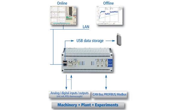 Dataloggers industriales ProfiMessage para registro y monitorizar procesos