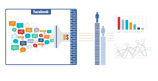 New Facebook data analysis tool shows marketers what their customers are talking about | VentureBeat | Marketing | by Daniel Terdiman