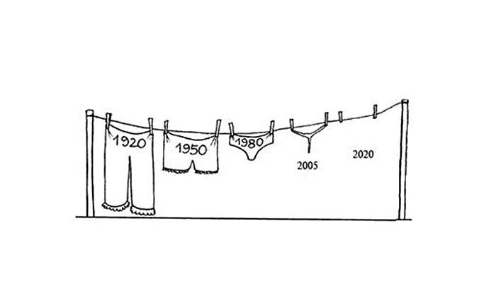 The Evolution On Underwears