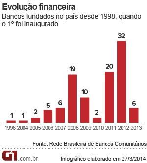 Evolução de bancos comunitários fundados (Foto: Editoria de Arte/G1)