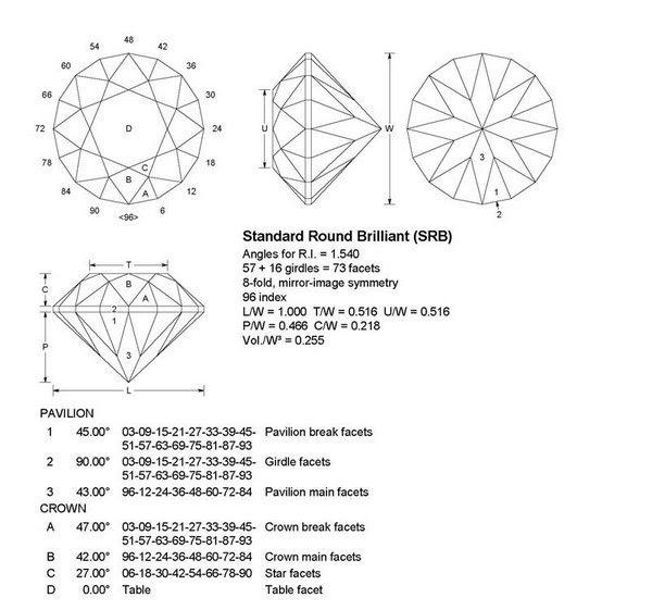 Resultado de imagen para diagram cut gemstones