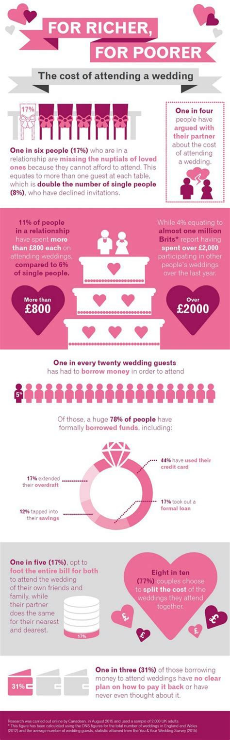 The cost of being a wedding guest   Mummy Alarm