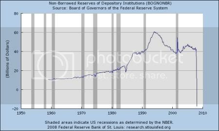 Non-Borrowed Reserves of Depository Institutions_450px