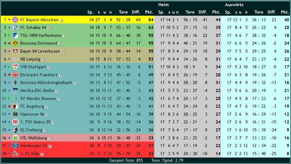 Tabelle 17/18 Bundesliga