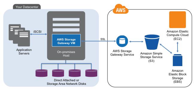 AWS Storage Gateway | Zoran's Blog