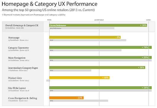 The Current State of Homepage & Category UX (Performance Is Up 39% Since 2013)