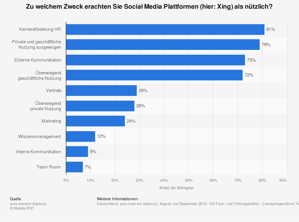 Social Media Plattformen - Nützlichkeit von Xing