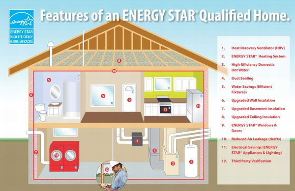 energy audit   Cipriani Charles Designs