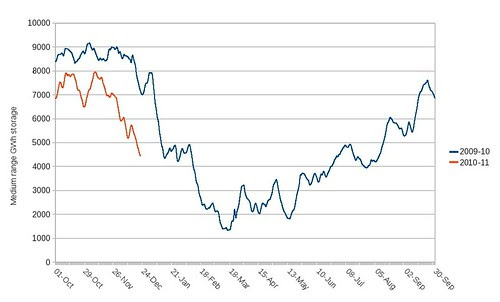 UK medium range gas storage 2008-9 and 2009-10