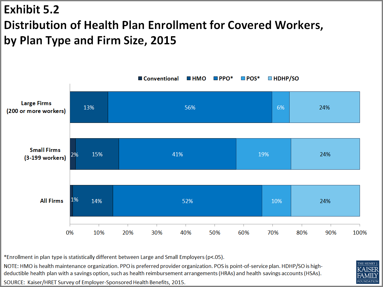 Key Trends in the Small Business Health Insurance Market