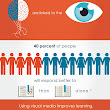 Boosting Learner Engagement with Rich Media Infographic - e-Learning Infographics