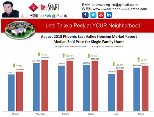 August 2018 Phoenix East Valley Housing Market Trends Report - Phoenix AZ Real Estate (480)721-6253