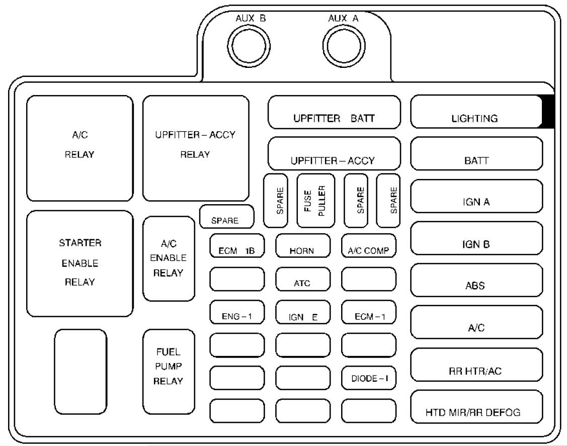 2005 Astro Van Fuse Box Layout Wiring Diagram Skip Warehouse D Skip Warehouse D Pasticceriagele It