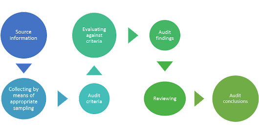 Audit Activities using ISO 19011