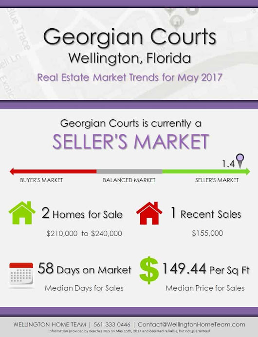Georgian Courts Wellington, FL Real Estate Market Trends | MAY 2017