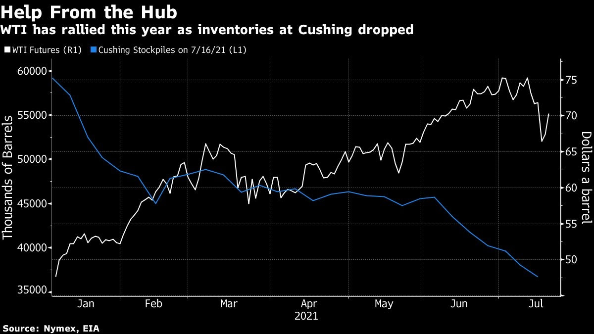 Oil holds biggest gain in three months on demand recovery