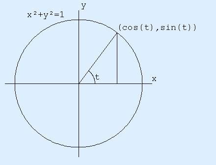 cosine squared plus sine squared: various views of the ...