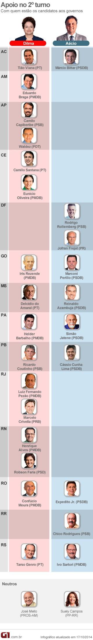 Apoios a presidenciáveis de candidatos a governador no segundo turno (Foto: Editoria de Arte / G1)