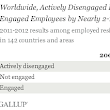 Worldwide, 13% of Employees Are Engaged at Work