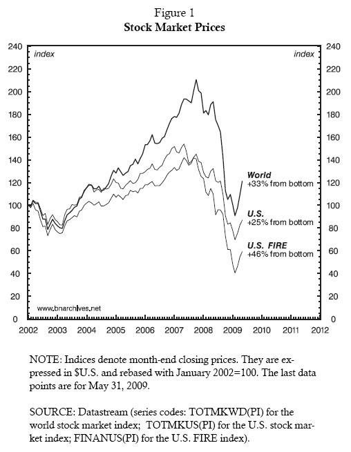 Figure 1: Stock Market Prices