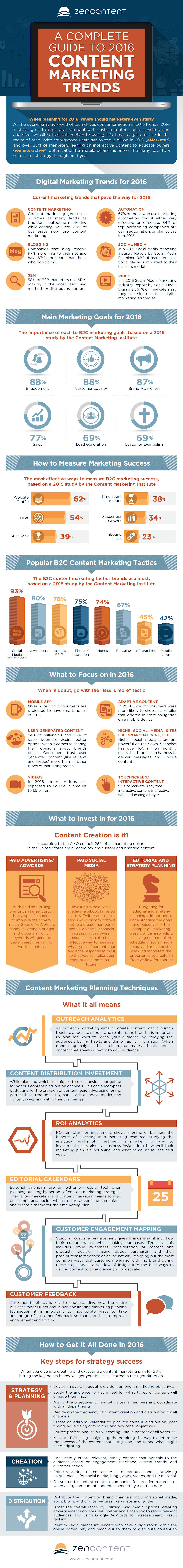 New infographic reveals content marketing budgets, benchmarks and the key trends for 2016
