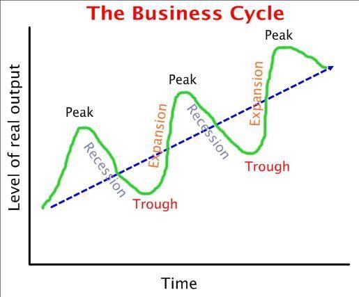 Résultats de recherche d'images pour «Peak Economy»