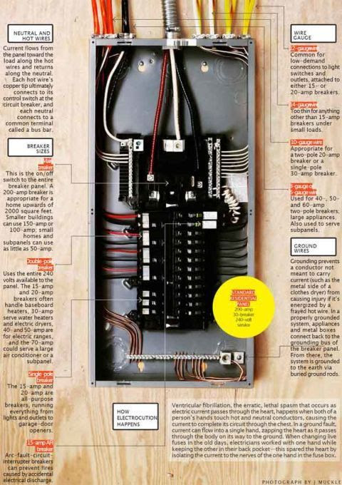 It's Electric! How Your Circuit Breaker Panel Works